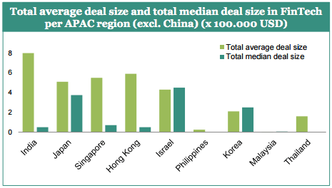 india total average deal size and total median deal size in fintech apac region startupbootcamp pwc report