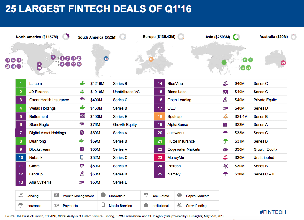 25 largest fintech deals of Q1 2016 | Fintech report 2016 | KPMG & CB INsights