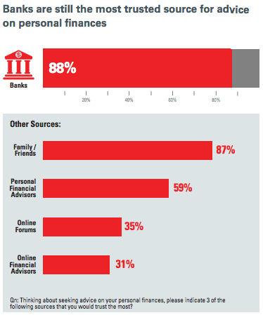 Banks trusted source for personal finance Oracle Wharton Fintech report