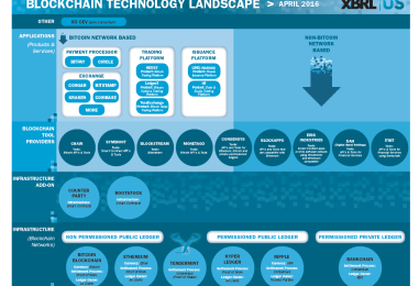 Landscape of Blockchain Companies in Financial Services