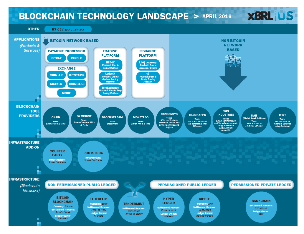 Blockchain technology landscape infographic xbrl us