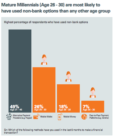 Mature Millennials non-bank alternatives Oracle Wharton Fintech report
