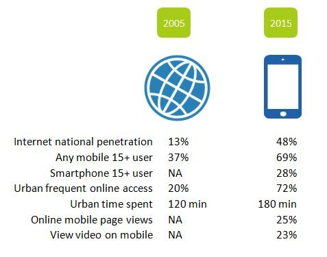 Mobile internet penetration vietnam 2015