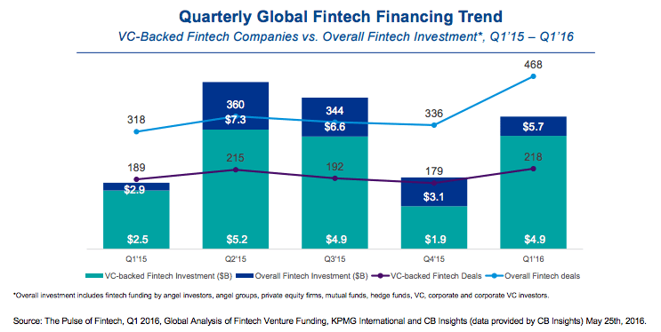 Quarterly Global Fintech Financing Trend | Fintech report 2016 | KPMG & CB Insights