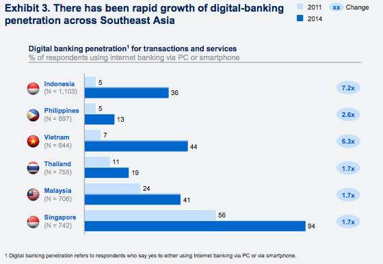 digital banking penetration across SEA