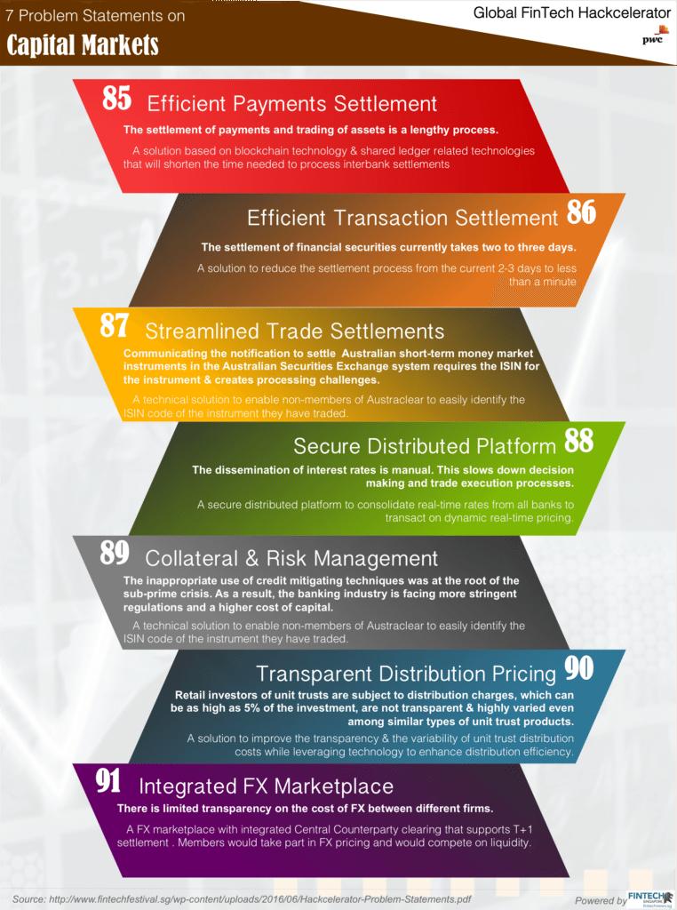 MAS | Global FinTech Hackcelerator | FinTech Problem Statements | Capital Market 4