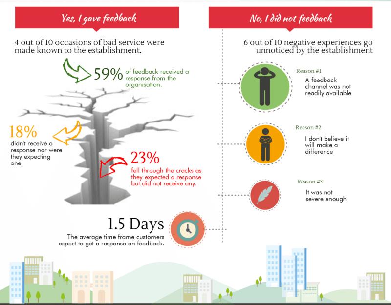 Asia FinTech Customer service | customer service feedbacck infographics