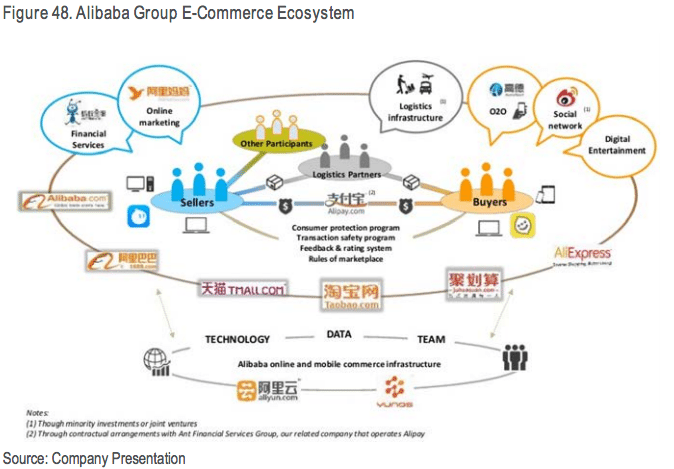 DIGITAL DISRUPTION | Alibaba group e-commerce ecosystem