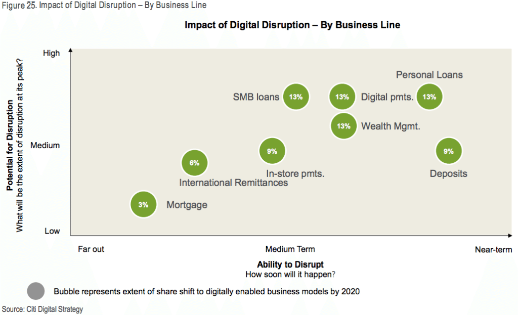 DIGITAL DISRUPTION | impact of digital disruption by business line