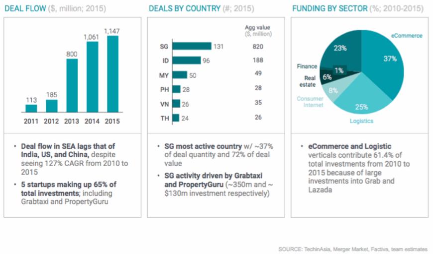Investment SEA Internet market report
