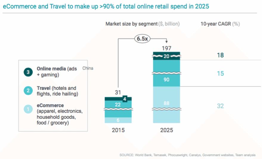 e-commerce internet market Southeast Asia report