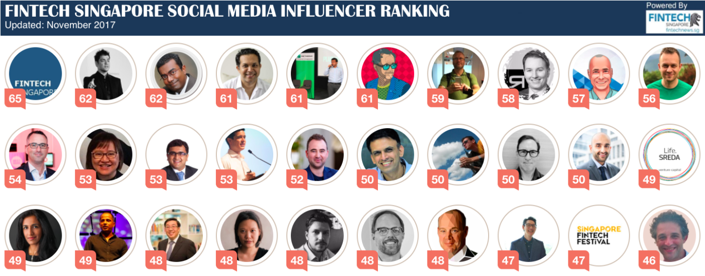 Social Media Ranking Of FinTech Influencers In Singapore