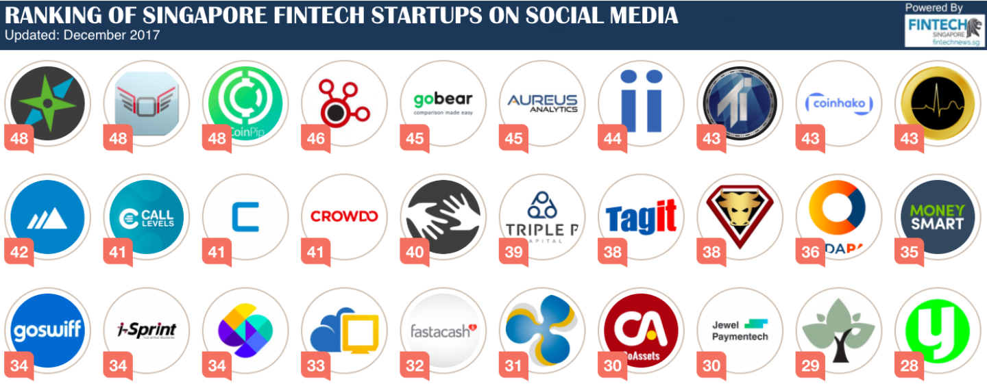 Singapore FinTech Startup Ranking on Social Media