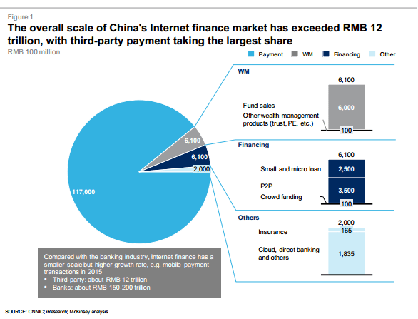 China's Internet finance market McKinsey report