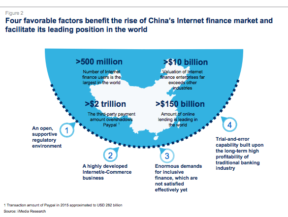 Factors of China's booming fintech industry McKinsey report 2016