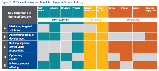 Financial services deloitte report 2016