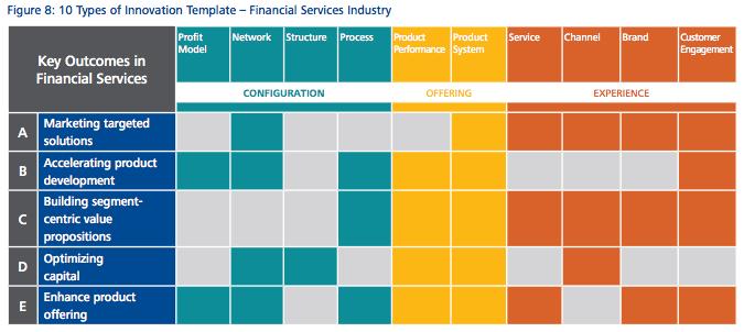 Financial services deloitte report 2016