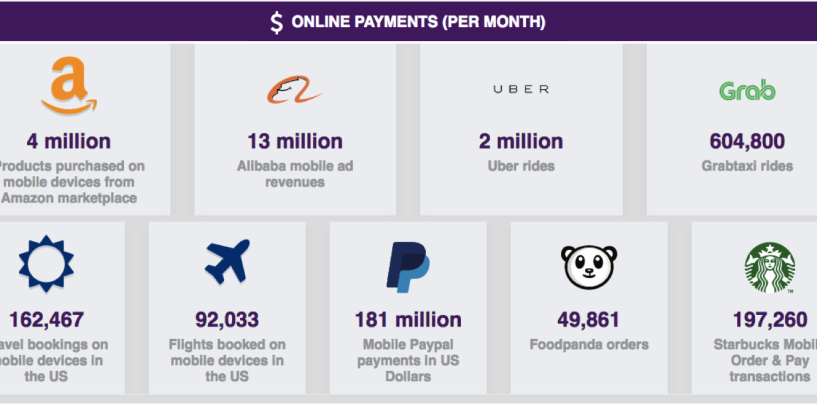 Interactive Infographic about Realtime Mobile Usage And Revenue Generated From Mobile Traffic