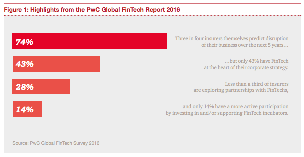 PwC Global fintech report 2016 insurtech