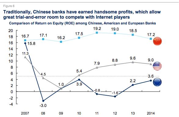 ROE Chinese vs EU, American banks McKinsey 2016
