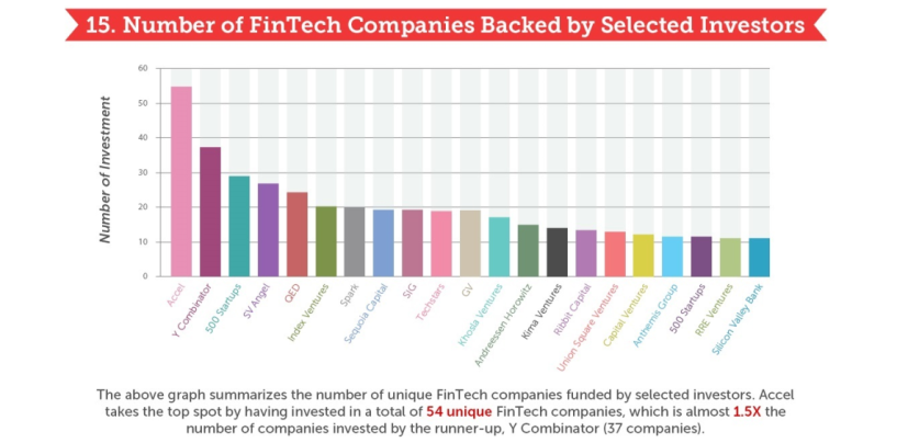 Infographic: The State of Fintech in 15 Visuals