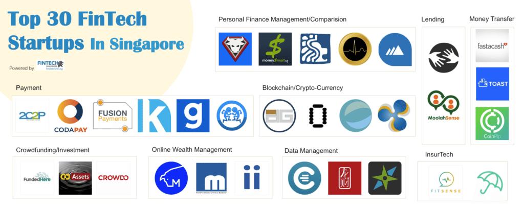 Top Fintech Singapore Startups