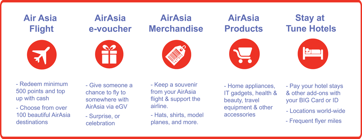 Air-Asia-BIG-Redeem-Points