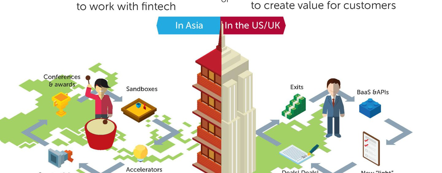 """Too many Innovation Labs too few Innovations """"Dances With Drums"""" by Fintech-Hubs and Banks"""
