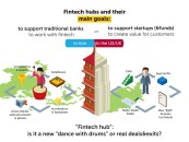 "Too many Innovation Labs too few Innovations ""Dances With Drums"" by Fintech-Hubs and Banks"