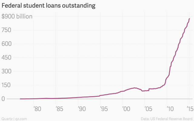 Federal student loans outstanding