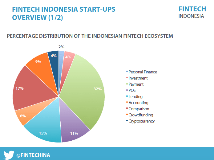 Fintech Startups in Indonesia 2016 Report