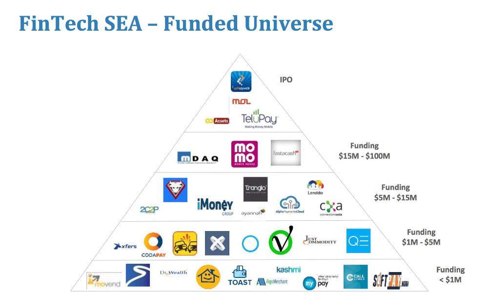 Fintech funding Southeast Asia 2016