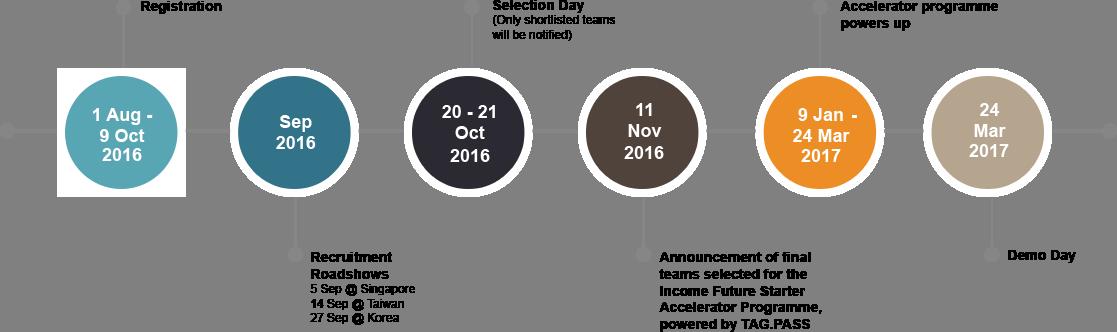 Income Future Starter important-dates