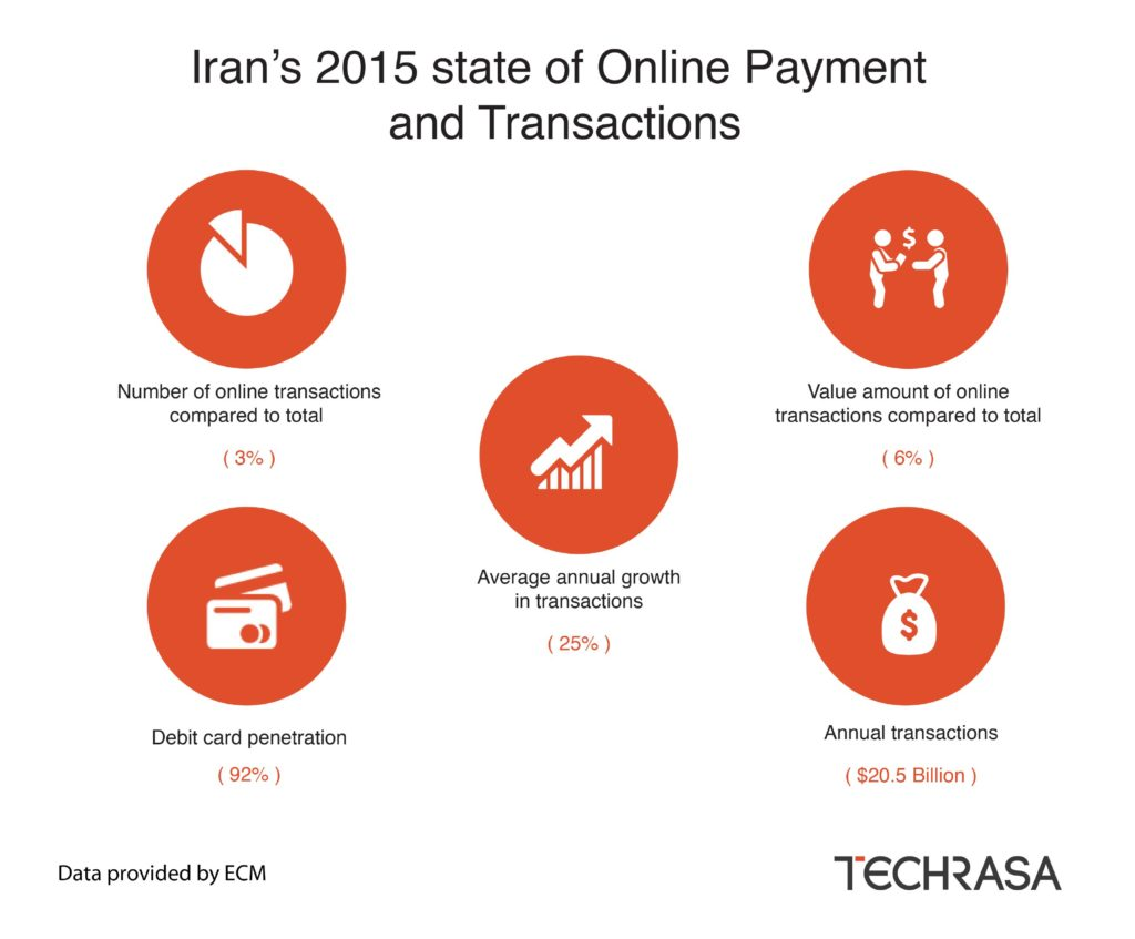 Iran's 2015 State of Online Payment and Transactions