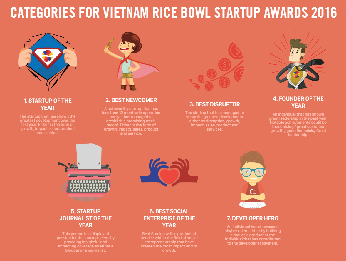 Rice Bowls Startup Awards-categories