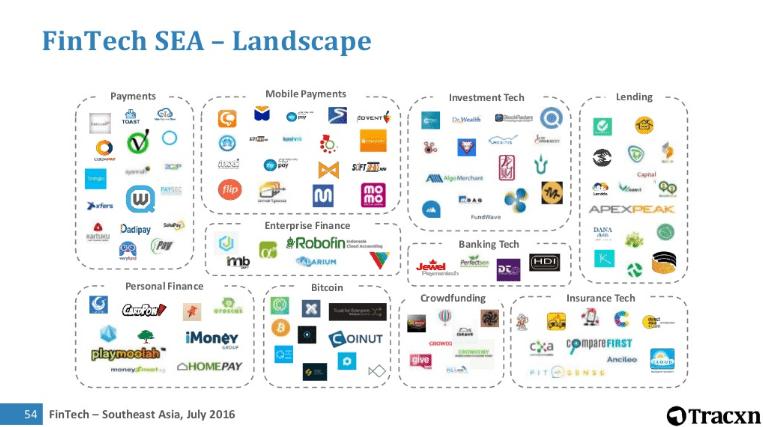 SEA Fintech Startups Tracxn report 2016