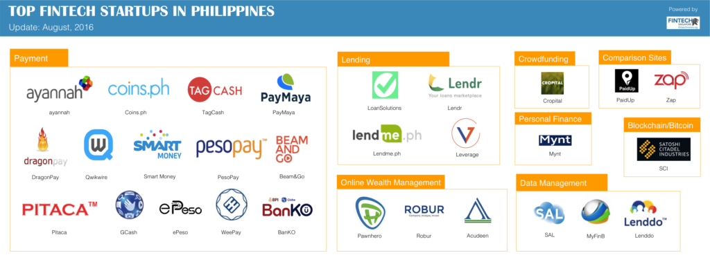 FINTECH STARTUPS IN PHILIPPINES Thumbnail