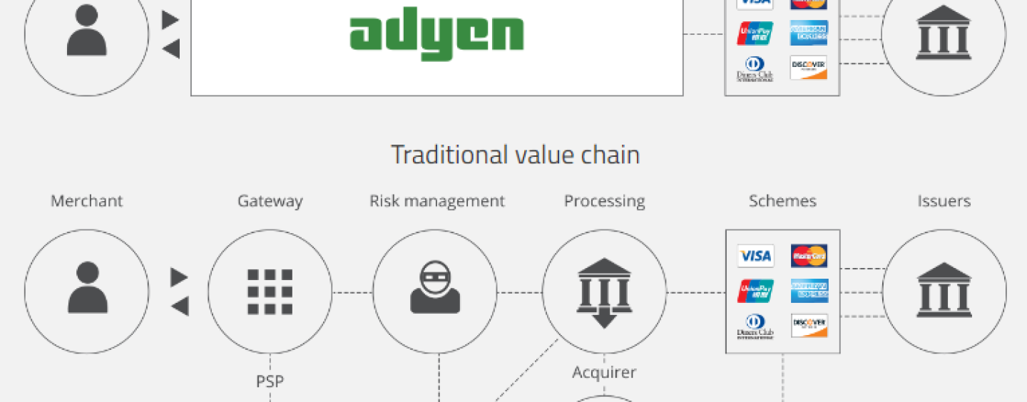 ADYEN Expands Its Presence In APAC: New Singapore Office and The Partnership with Grab