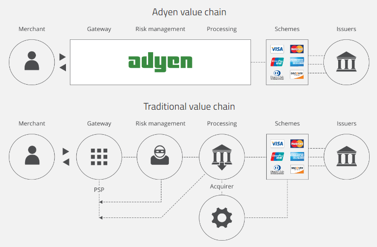 adyen value chain