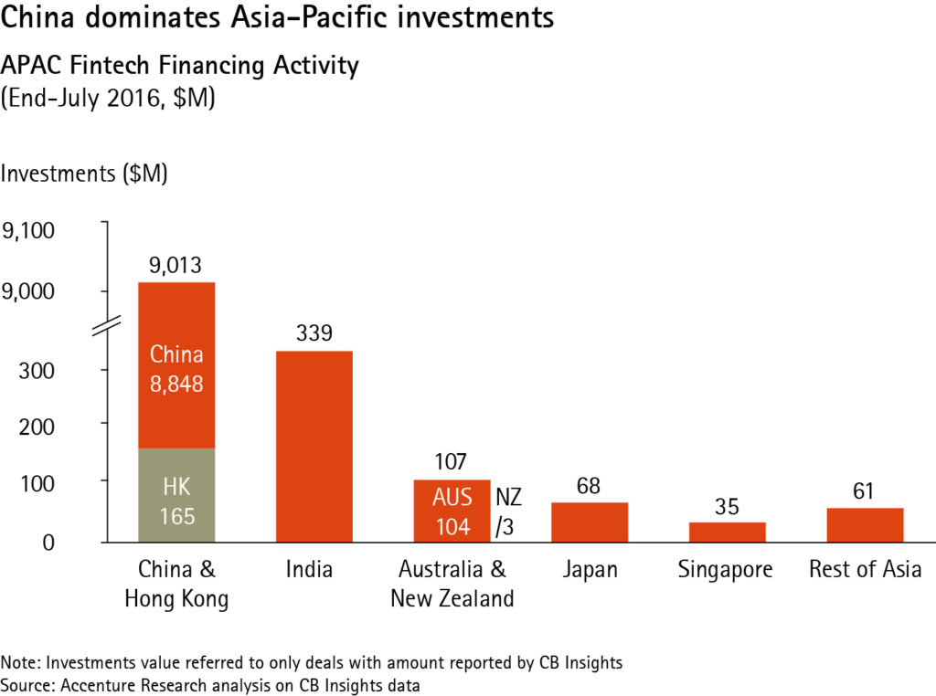 apac fintech financing activity