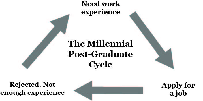the millenial post-graduate cycle