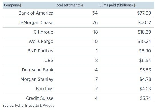 10 banks hit hardest by settlements: