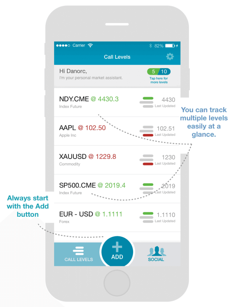 Call Levels Financial Markets Monitoring App from Singapore