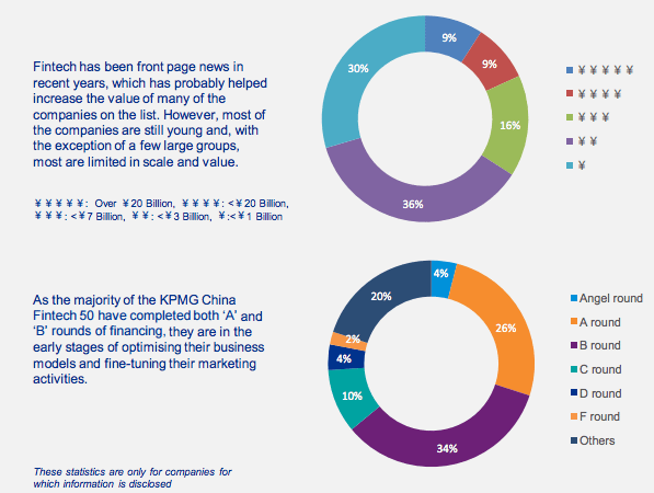 kpmg-top-50-fintechs-in-china-report-valuation