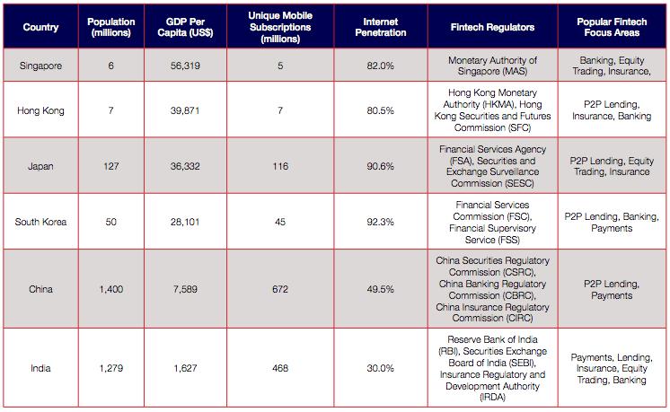 Summary of Asia's Fintech Center
