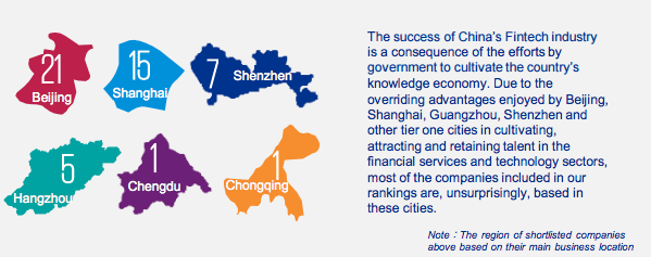 top-locations-kpmg-50-fintechs-in-china