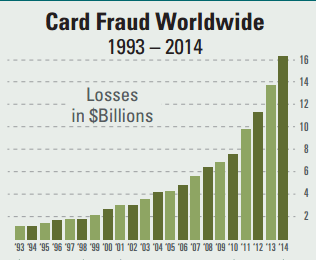 card fraud worldwide