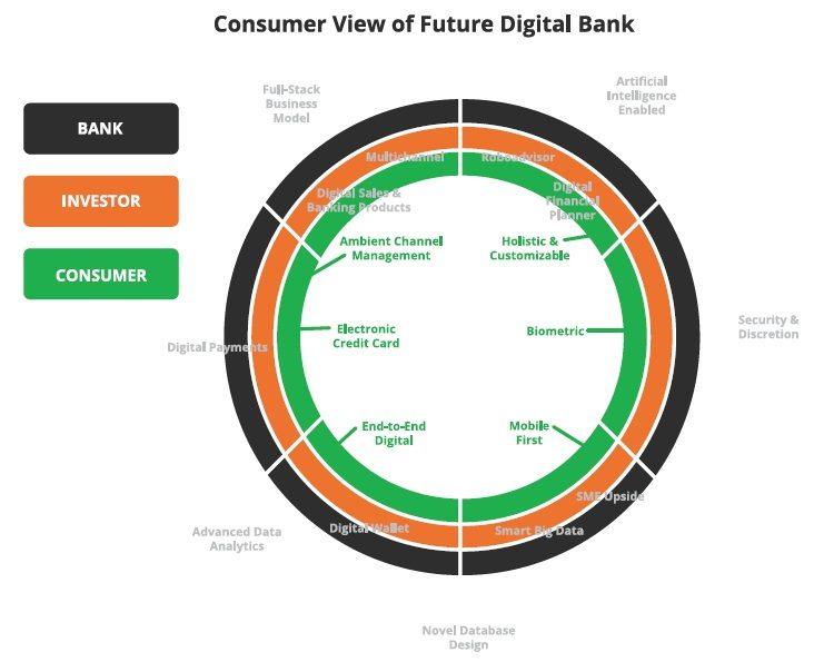 consumer-view-of-future-digital-bank