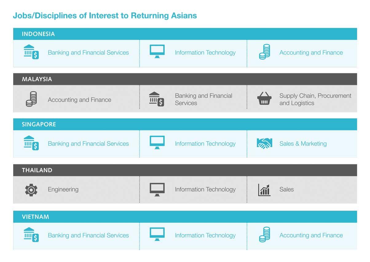 jobs-of-interest-to-returning-profesisonals