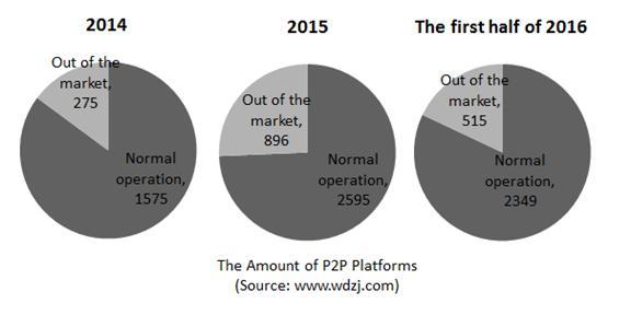 p2p-platforms